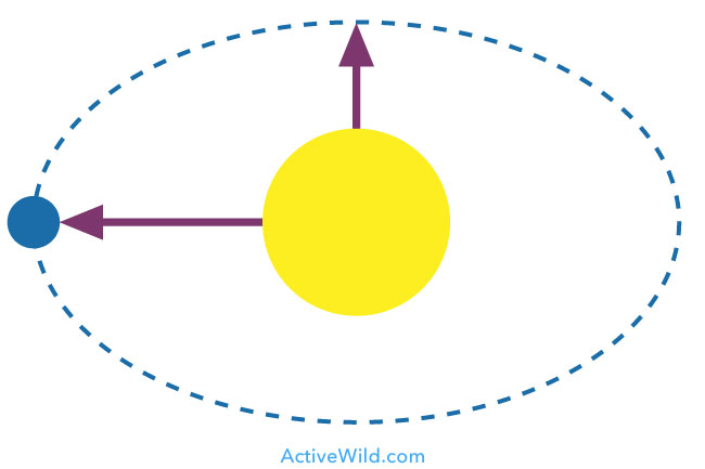 simple elliptical orbit diagram
